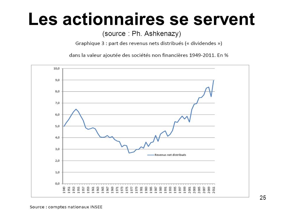 Les actionnaires se servent (source : Ph. Ashkenazy)