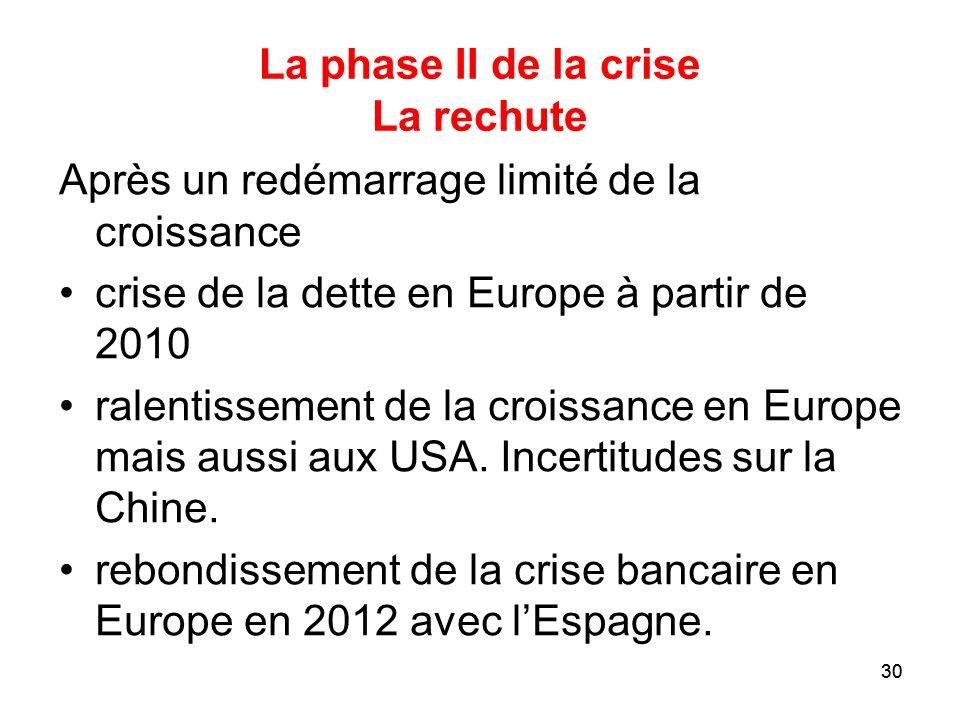 La phase II de la crise La rechute
