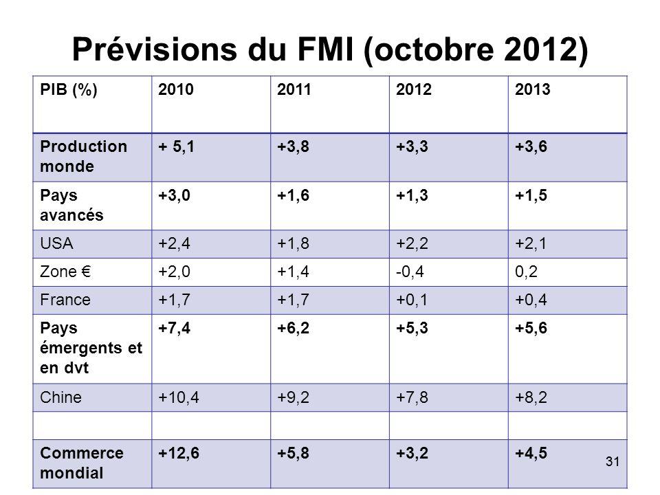 Prévisions du FMI (octobre 2012)