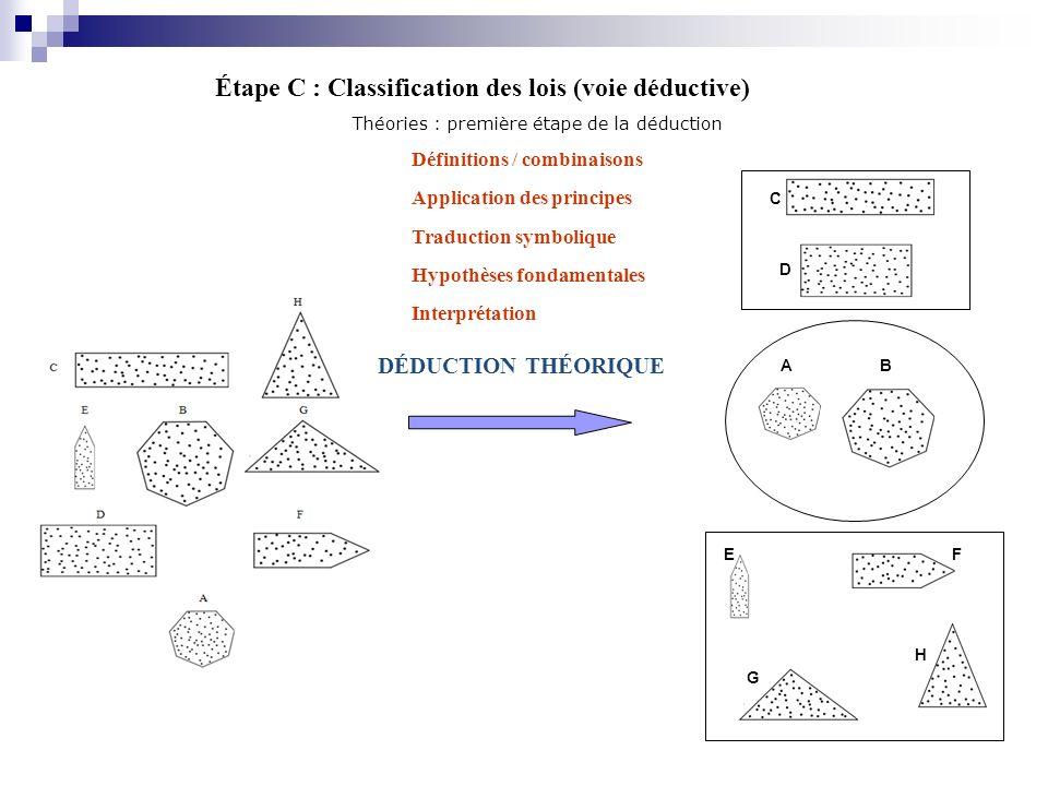 Étape C : Classification des lois (voie déductive)