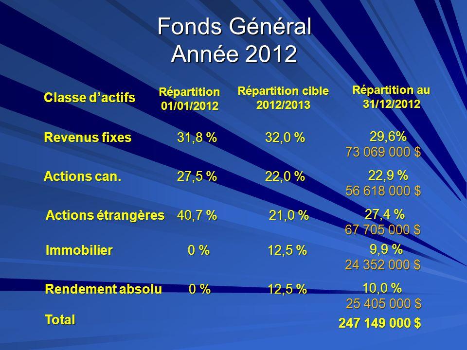 Fonds Général Année 2012 Classe d'actifs Revenus fixes 31,8 % 32,0 %