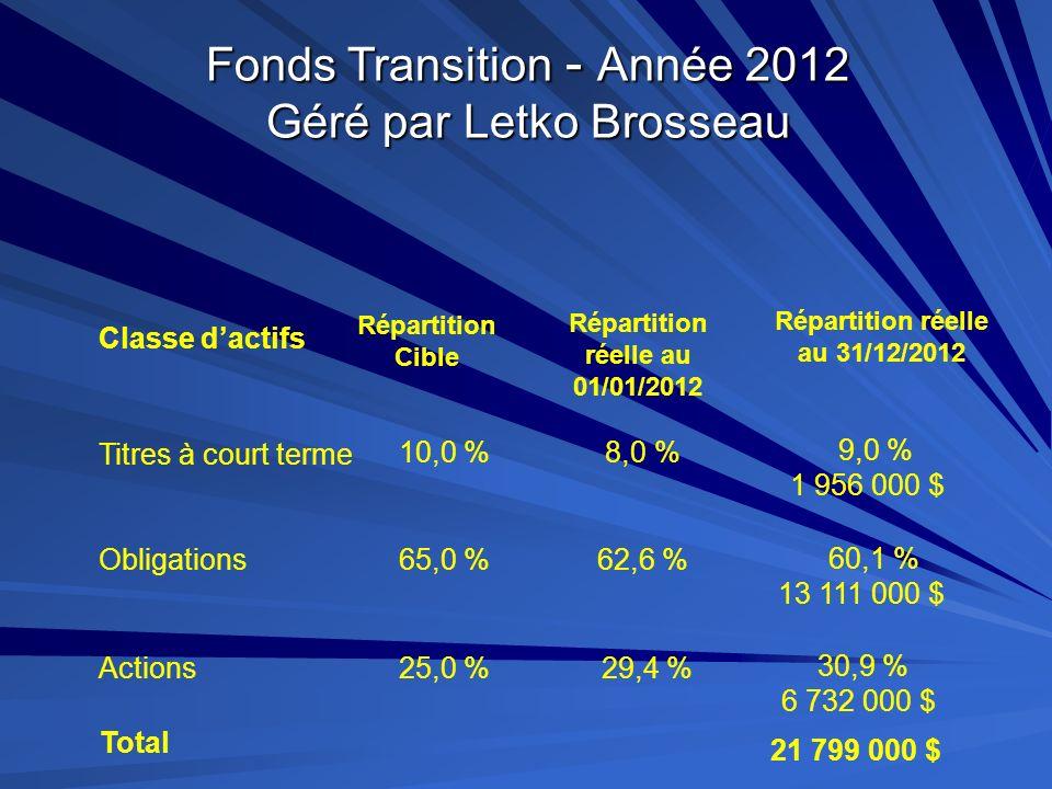 Répartition réelle au 01/01/2012 Répartition réelle au 31/12/2012