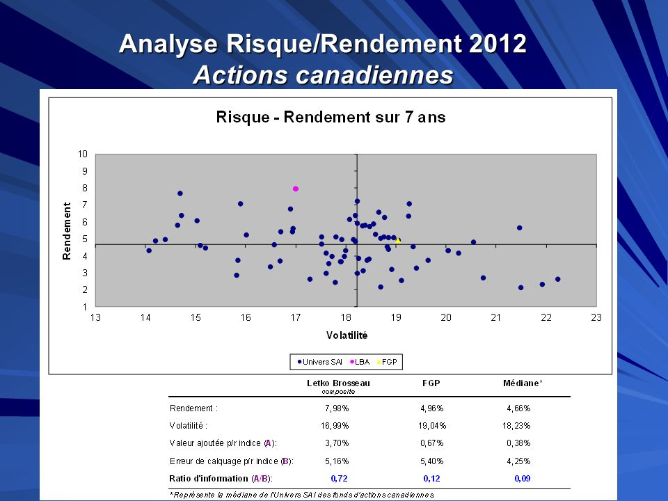 Analyse Risque/Rendement 2012 Actions canadiennes