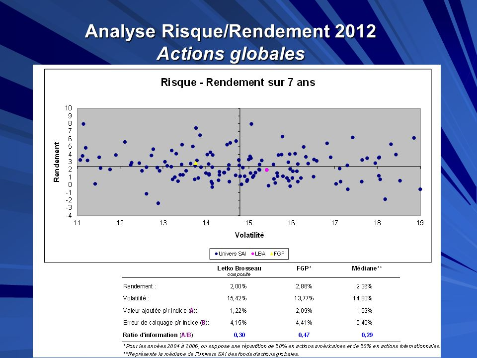 Analyse Risque/Rendement 2012 Actions globales