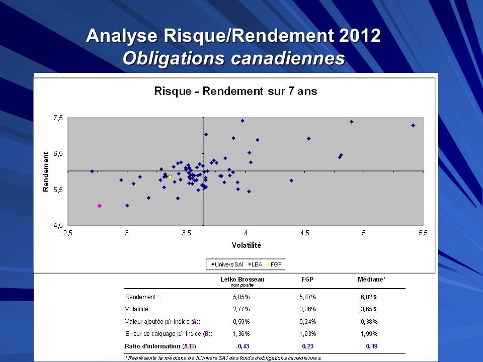 Analyse Risque/Rendement 2012 Obligations canadiennes