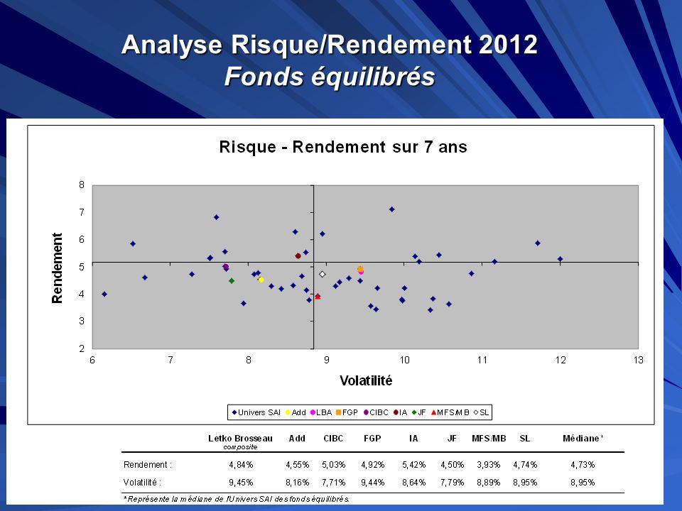 Analyse Risque/Rendement 2012 Fonds équilibrés