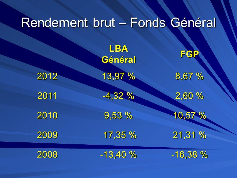 Rendement brut – Fonds Général