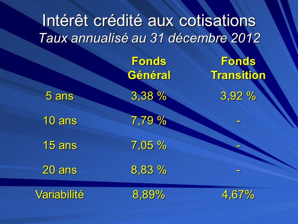 Intérêt crédité aux cotisations Taux annualisé au 31 décembre 2012
