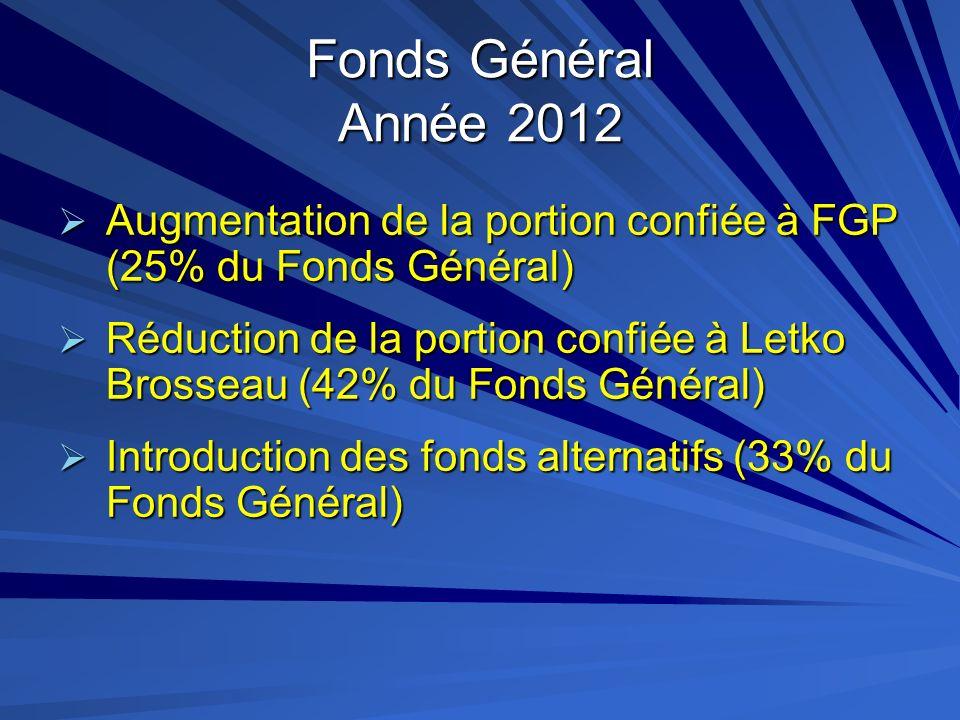 Fonds Général Année 2012Augmentation de la portion confiée à FGP (25% du Fonds Général)