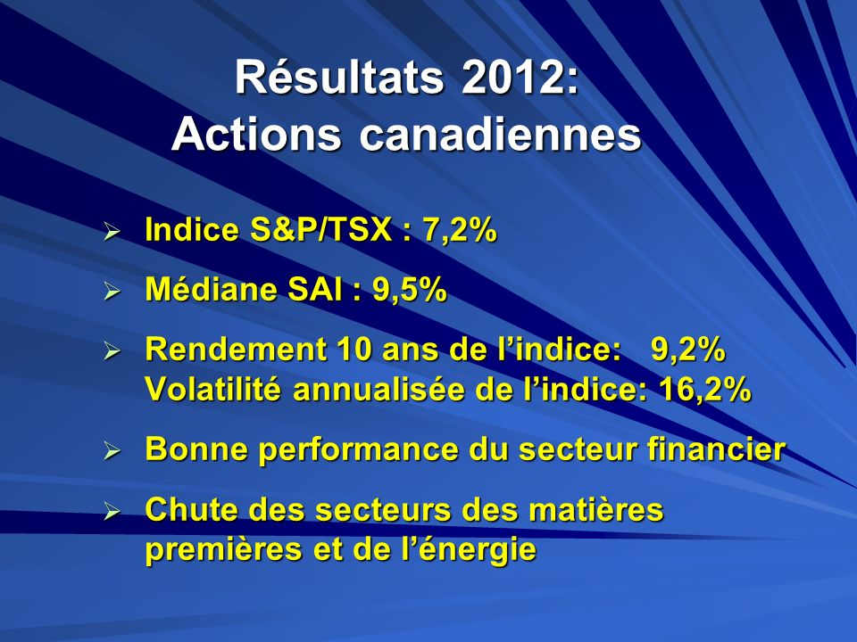 Résultats 2012: Actions canadiennes