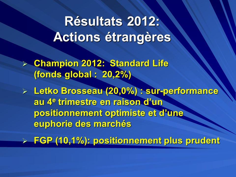 Résultats 2012: Actions étrangères