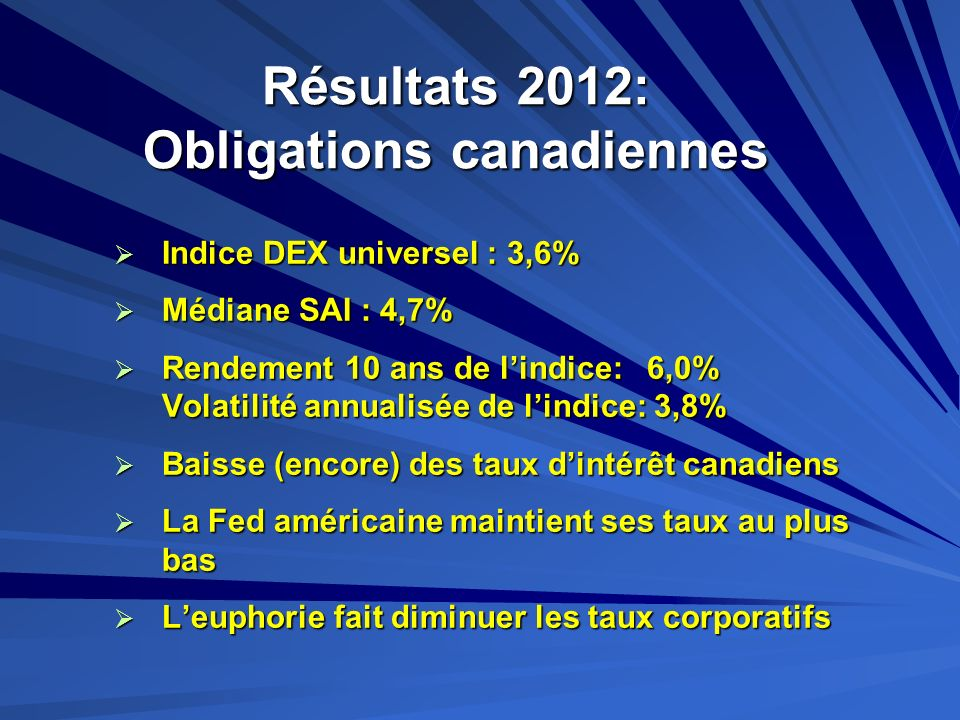 Résultats 2012: Obligations canadiennes
