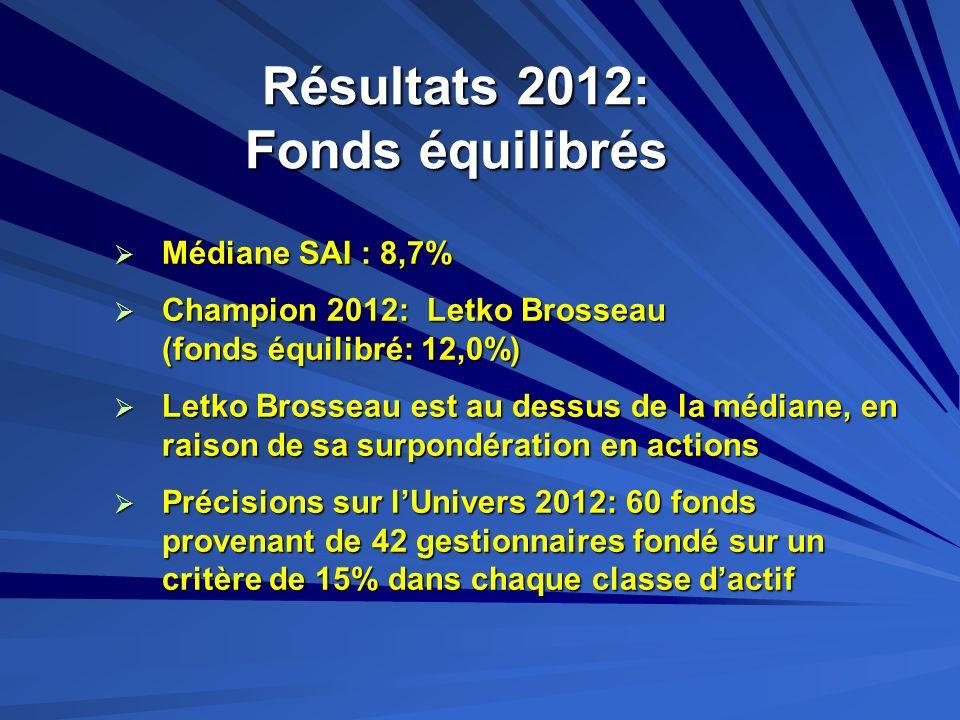 Résultats 2012: Fonds équilibrés