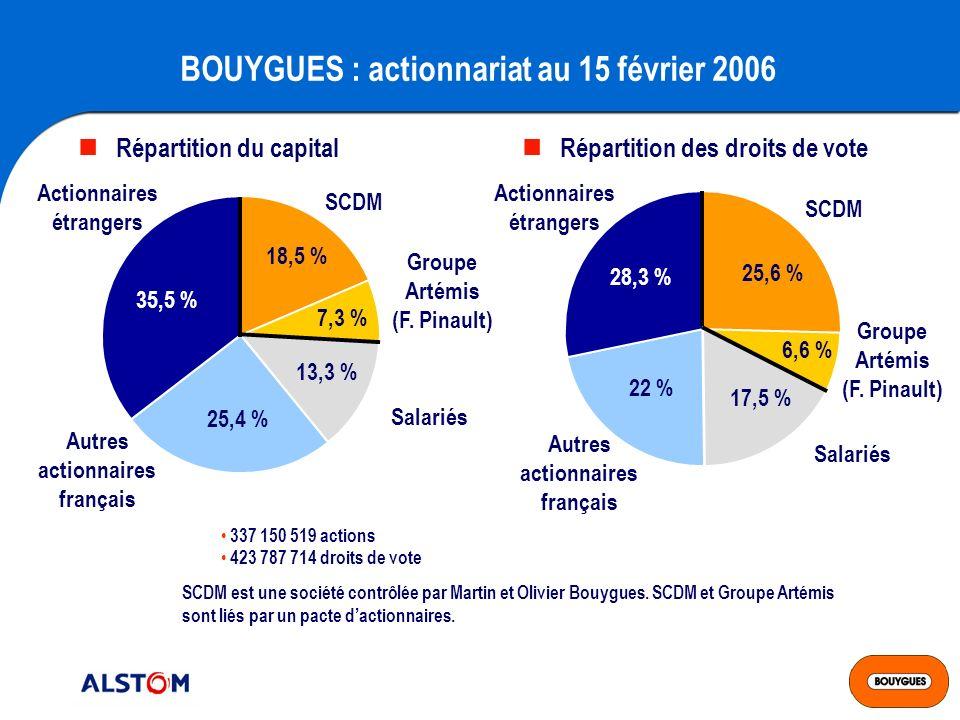 BOUYGUES : actionnariat au 15 février 2006