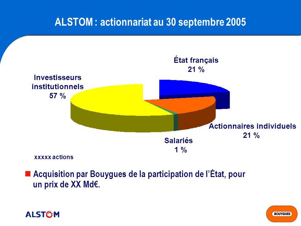 ALSTOM : actionnariat au 30 septembre 2005 Actionnaires individuels