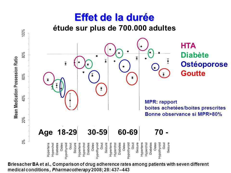 Effet de la durée étude sur plus de 700.000 adultes
