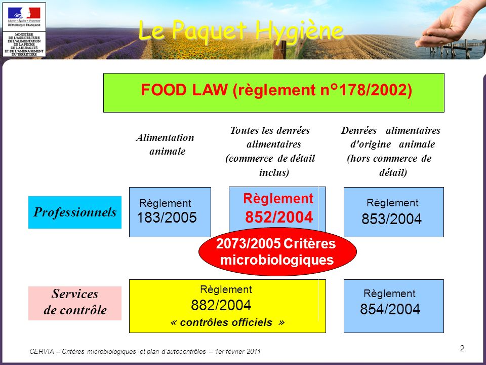 FOOD LAW (règlement n°178/2002)