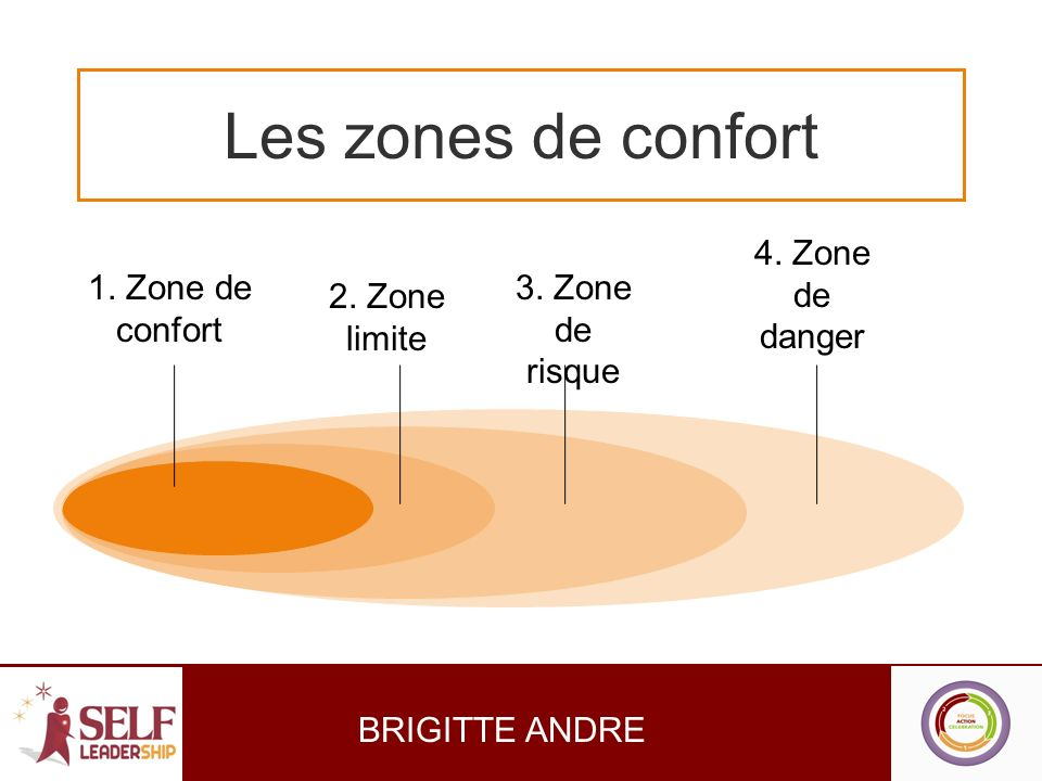 Les zones de confort 4. Zone de danger 1. Zone de confort