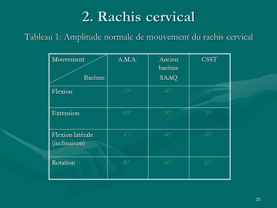 Tableau 1: Amplitude normale de mouvement du rachis cervical
