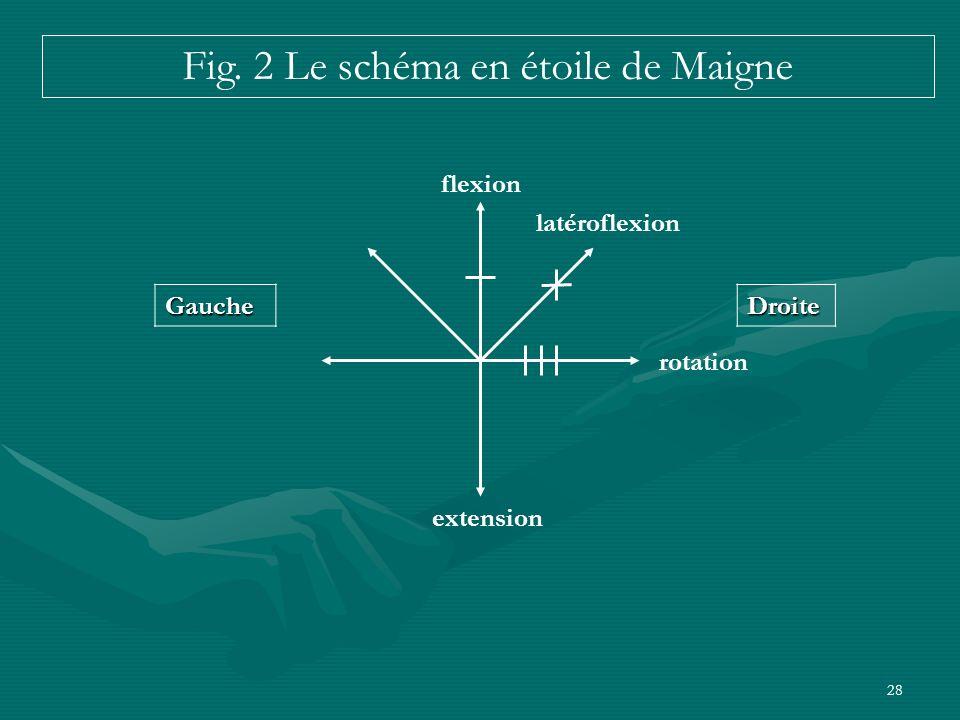 Fig. 2 Le schéma en étoile de Maigne