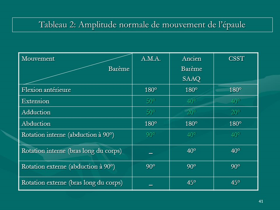 Tableau 2: Amplitude normale de mouvement de l'épaule