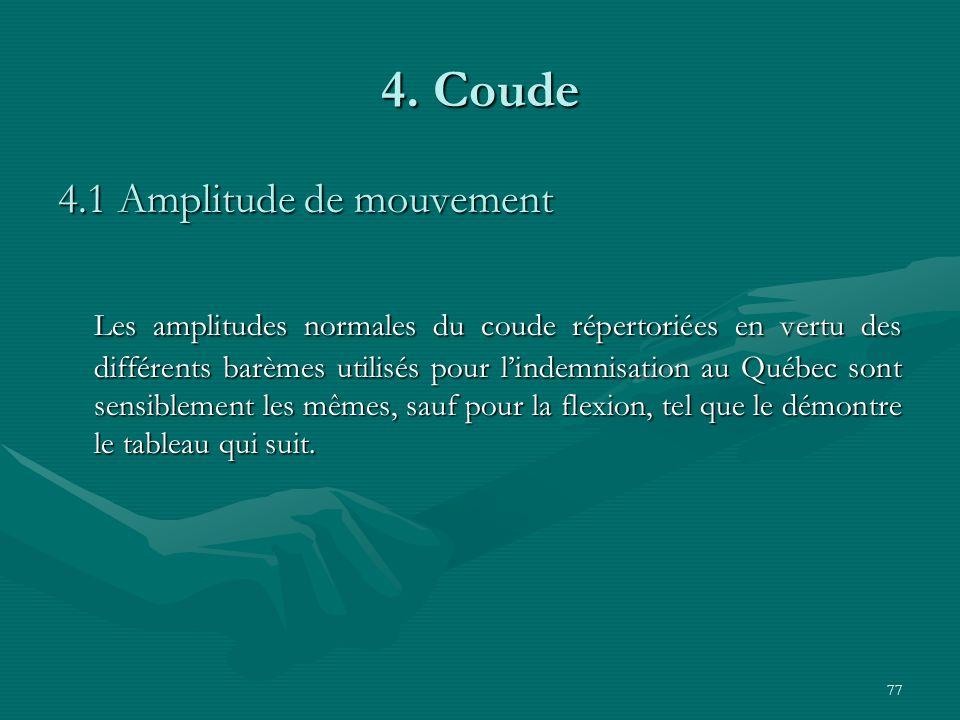 4. Coude 4.1 Amplitude de mouvement