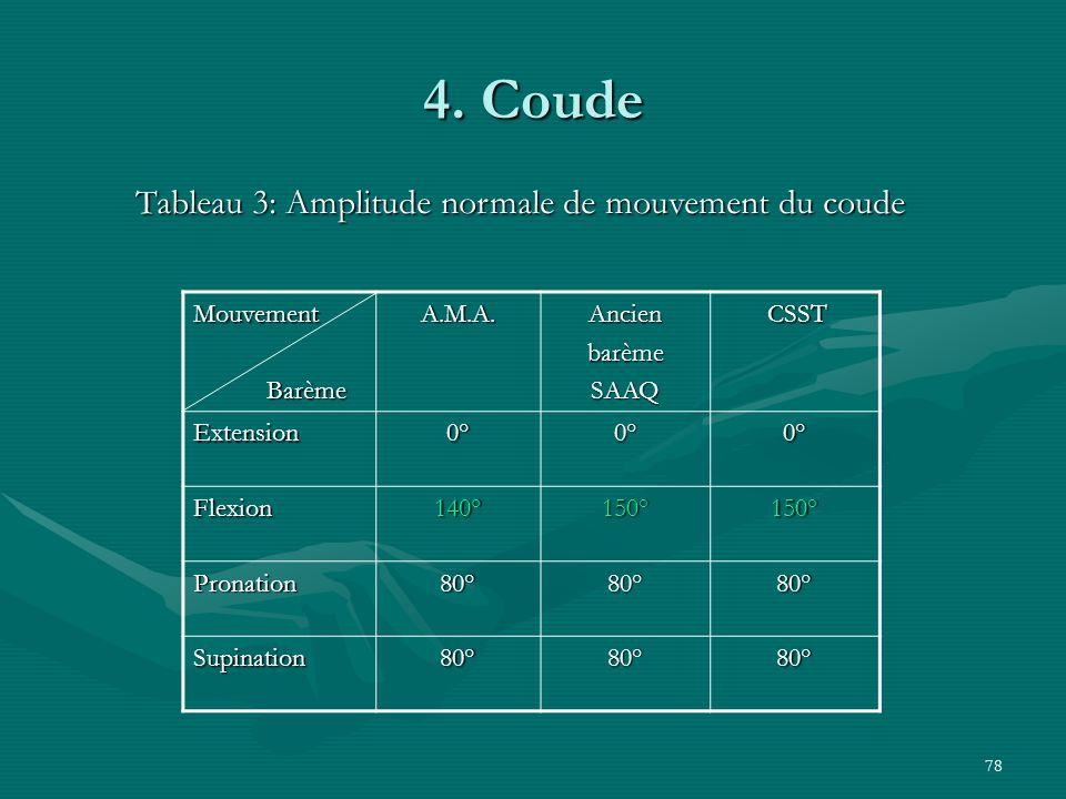 Tableau 3: Amplitude normale de mouvement du coude