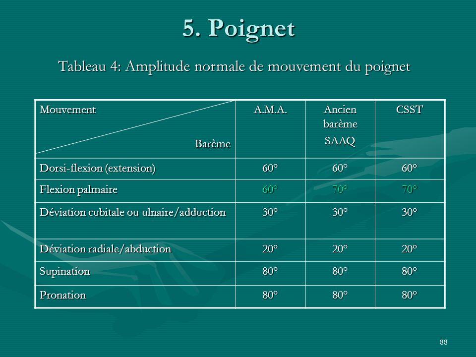 Tableau 4: Amplitude normale de mouvement du poignet