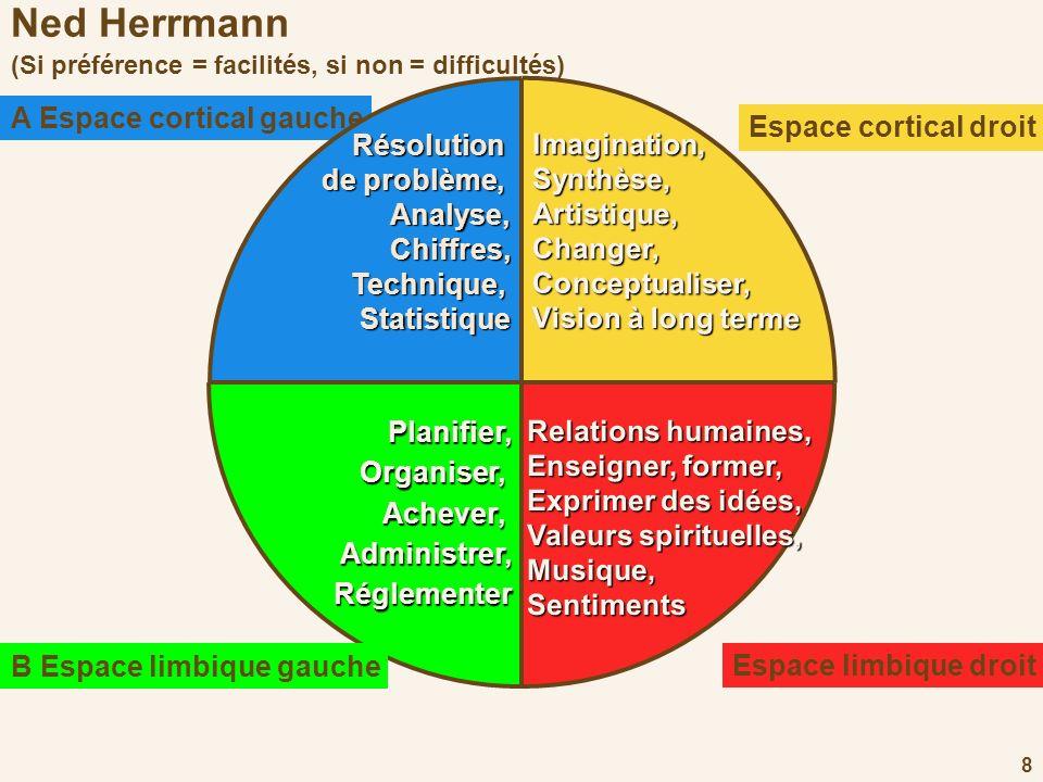 Ned Herrmann (Si préférence = facilités, si non = difficultés)