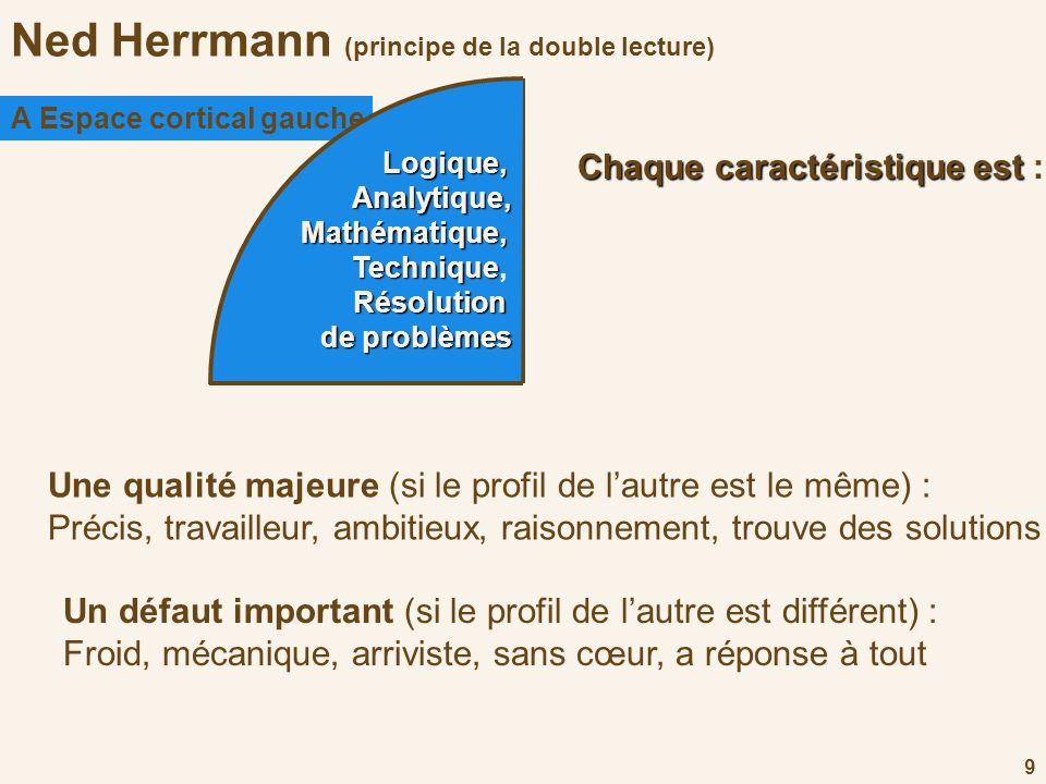 Ned Herrmann (principe de la double lecture)