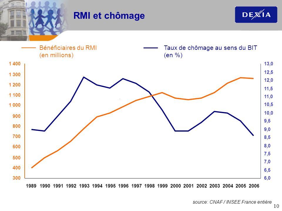 RMI et chômage Bénéficiaires du RMI (en millions)