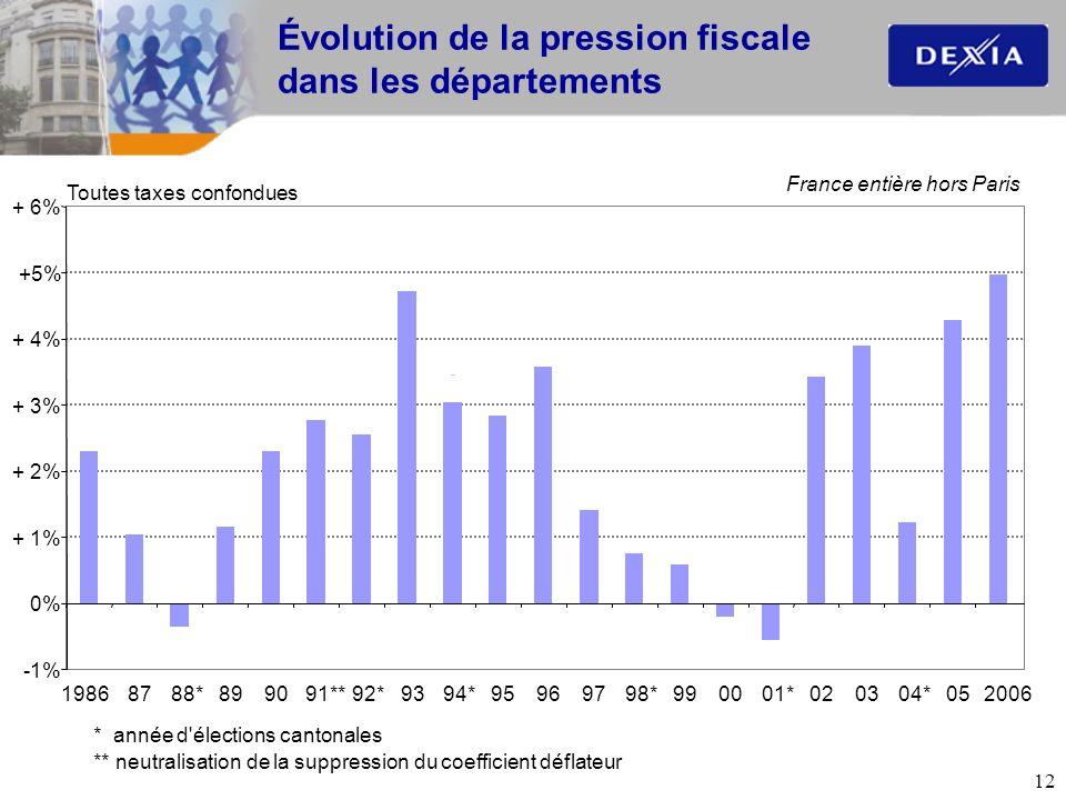 Évolution de la pression fiscale dans les départements