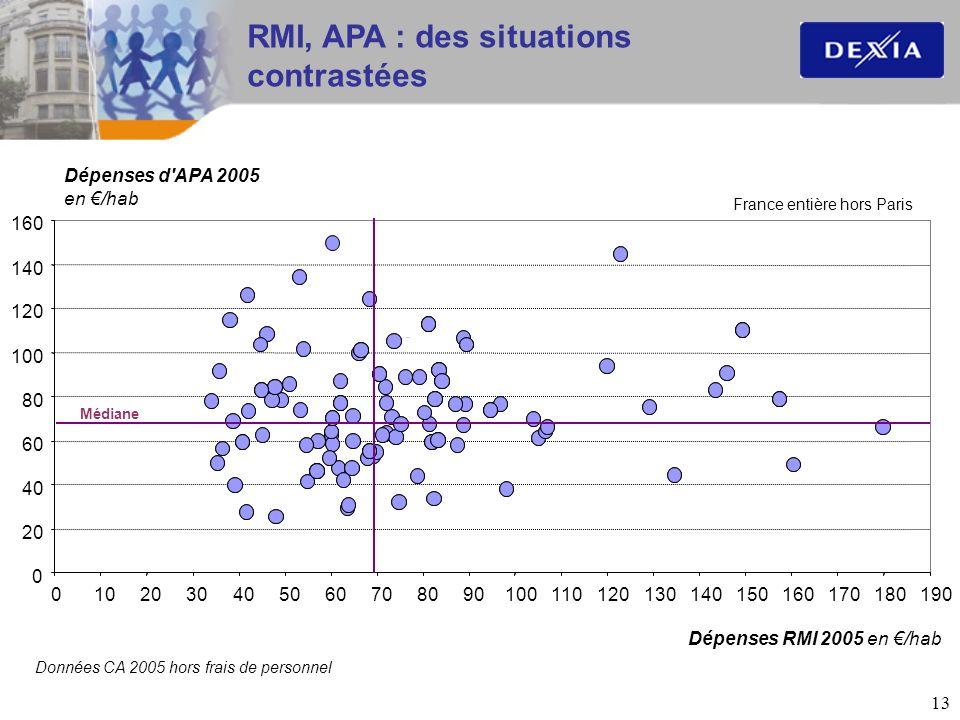 RMI, APA : des situations contrastées