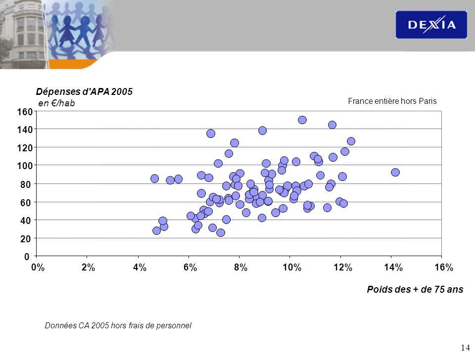 Dépenses d APA 2005 en €/hab 160 140 120 100 80 60 40 20 0% 2% 4% 6%