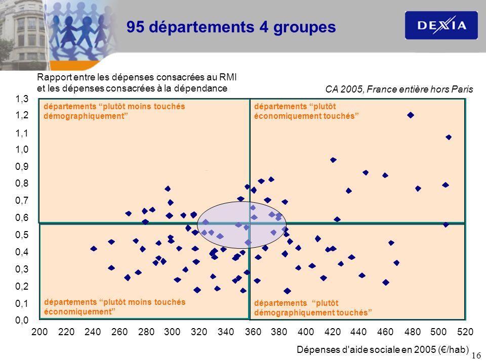 95 départements 4 groupes Rapport entre les dépenses consacrées au RMI