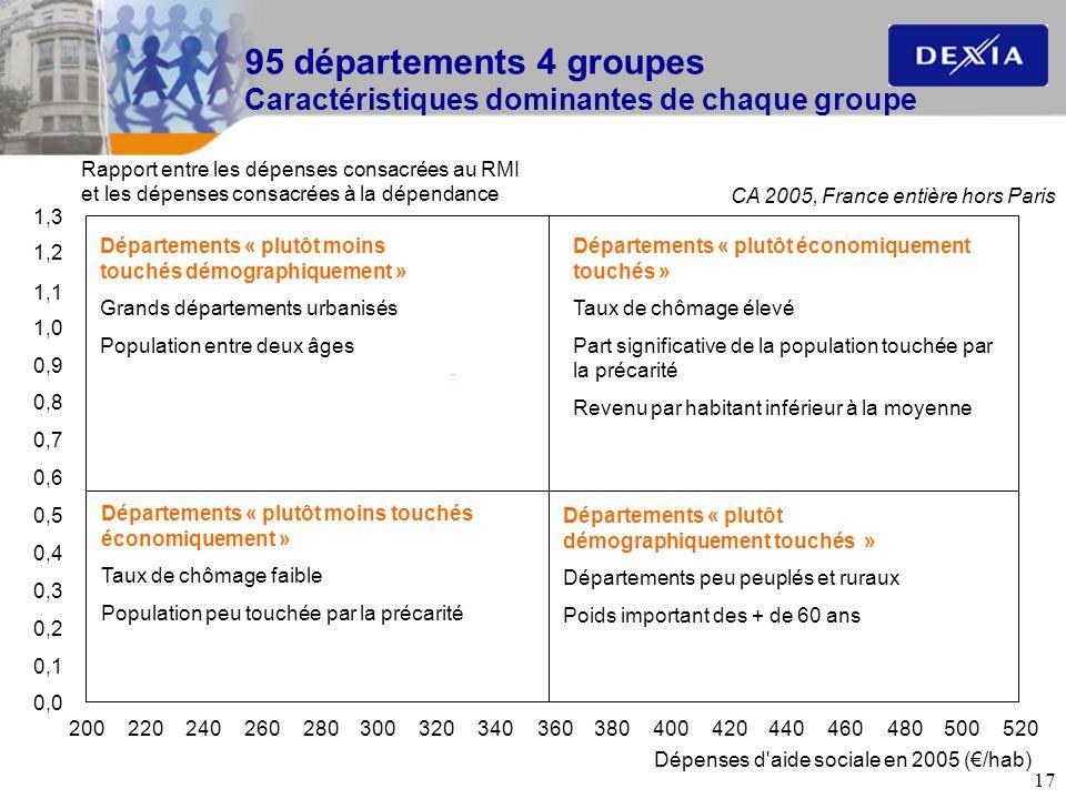 95 départements 4 groupes Caractéristiques dominantes de chaque groupe