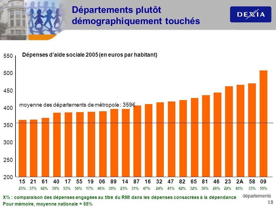 Départements plutôt démographiquement touchés