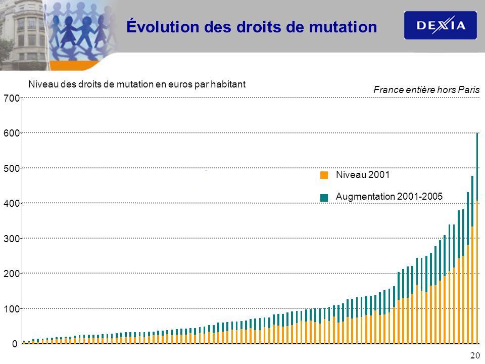 Évolution des droits de mutation