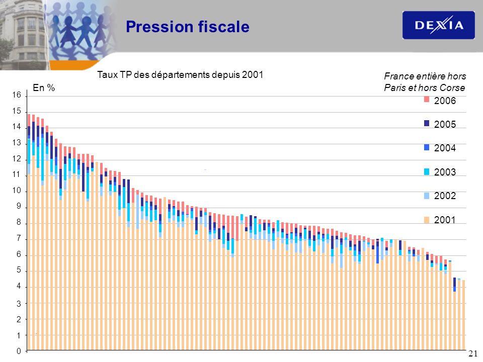 Pression fiscale Taux TP des départements depuis 2001