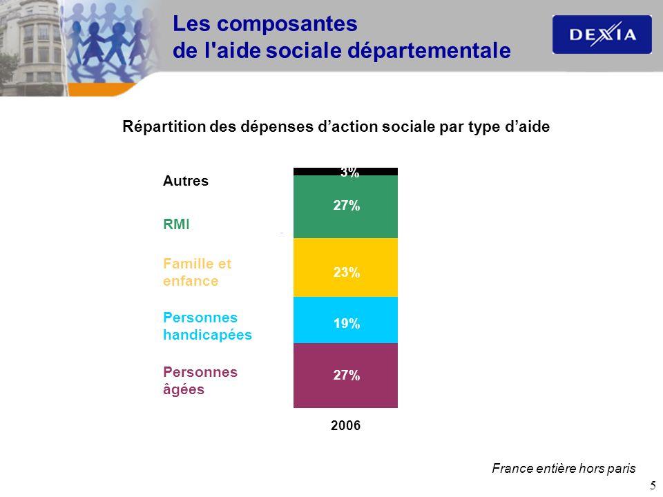 Les composantes de l aide sociale départementale