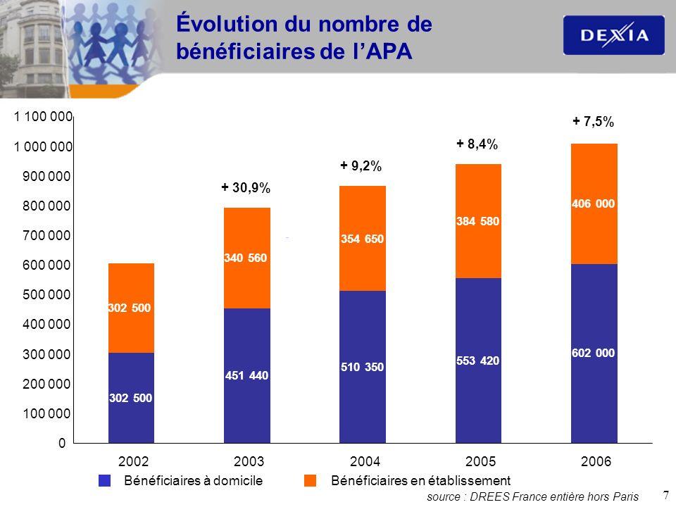 Évolution du nombre de bénéficiaires de l'APA