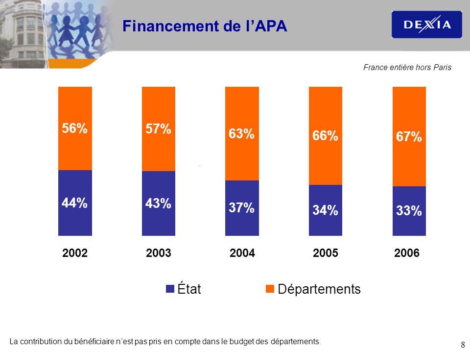 Financement de l'APA 44% 43% 37% 34% 33% 56% 57% 63% 66% 67% État