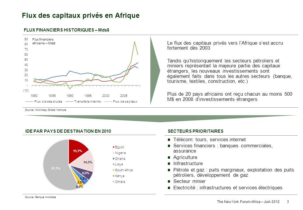 Flux des capitaux privés en Afrique