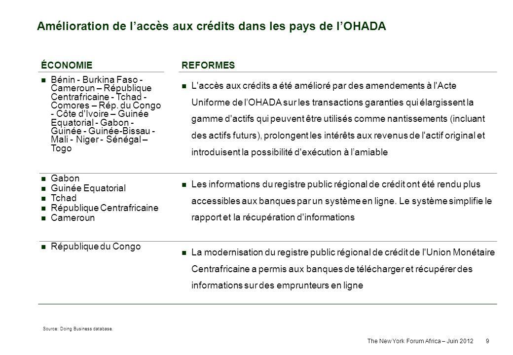 Amélioration de l'accès aux crédits dans les pays de l'OHADA