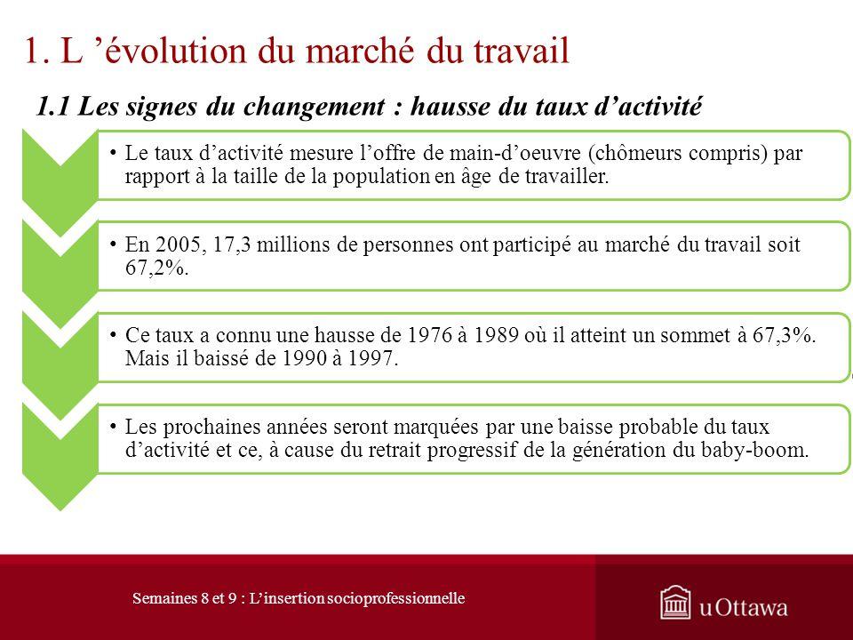 1. L 'évolution du marché du travail
