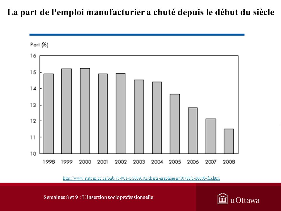 La part de l emploi manufacturier a chuté depuis le début du siècle