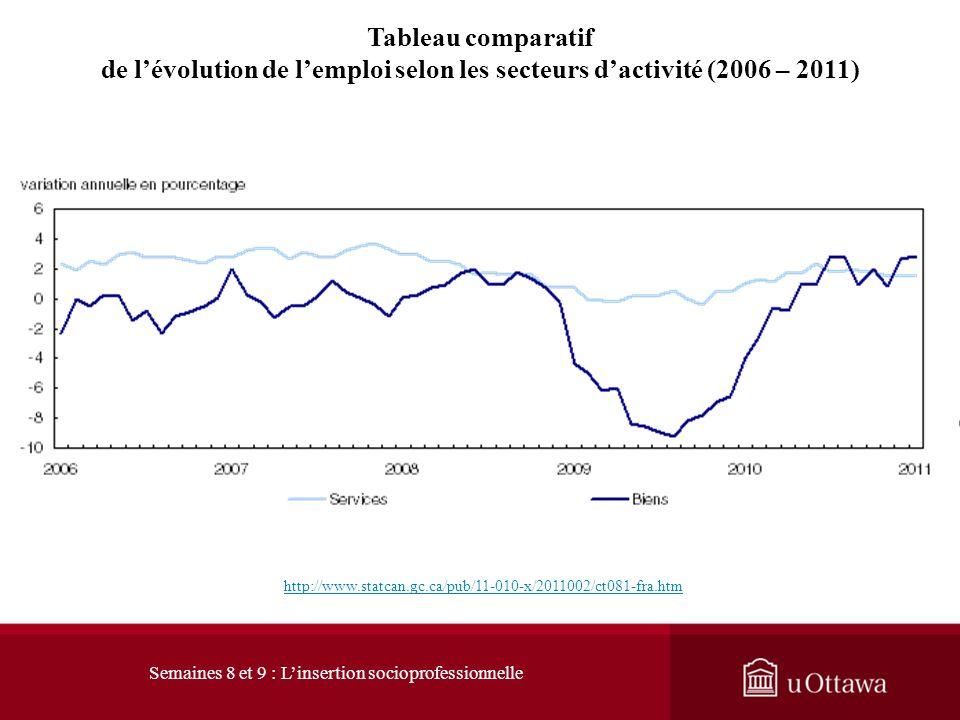 de l'évolution de l'emploi selon les secteurs d'activité (2006 – 2011)