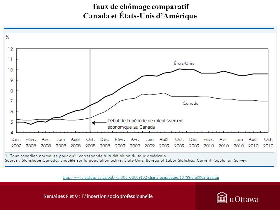 Taux de chômage comparatif Canada et États-Unis d'Amérique