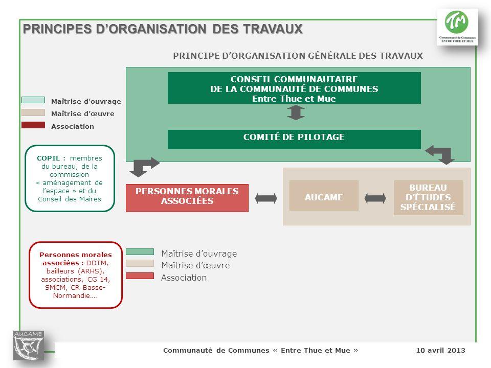 PRINCIPES D'ORGANISATION DES TRAVAUX