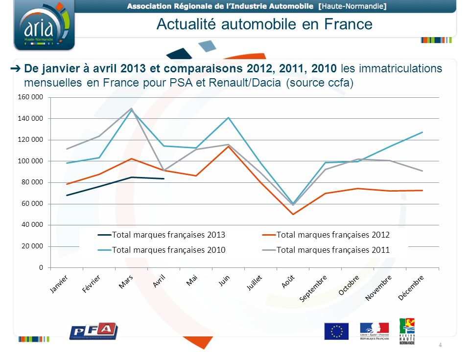 Actualité automobile en France